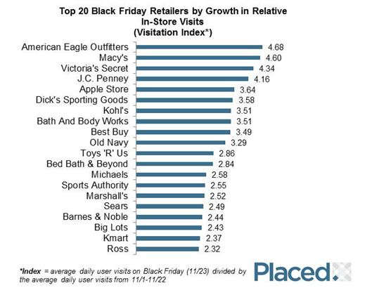 Black Friday Retail Winners by Store Visits