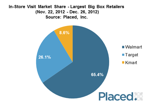Big Box Retailer Market Share