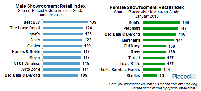 Male vs. Female Showroomers