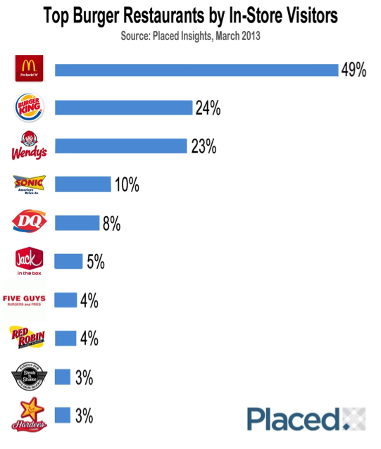 Top  Fast Food Chains In The World