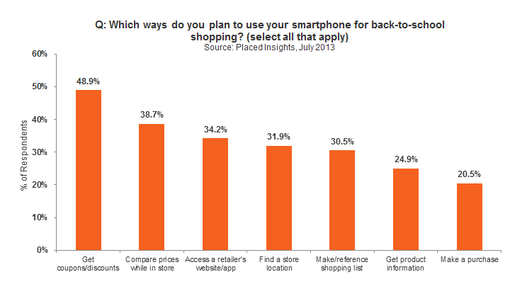 Back-to-School Smartphone Usage