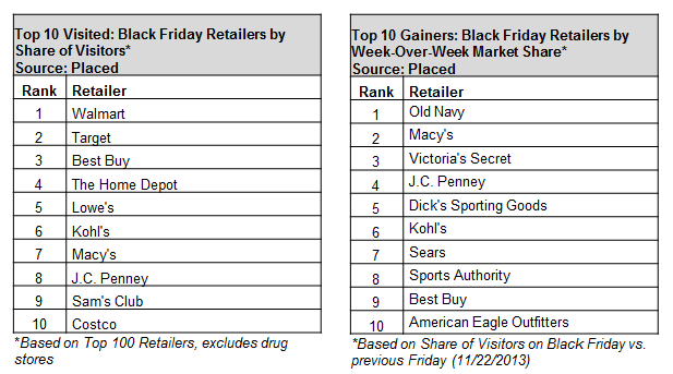 Black Friday Top Retailers
