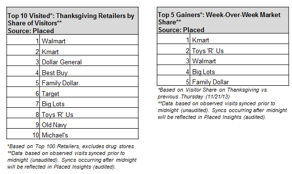 Thanksgiving Top Retailers