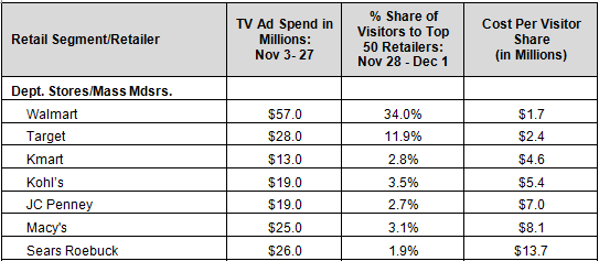 Cost Per Visitor Share on Black Friday Weekend