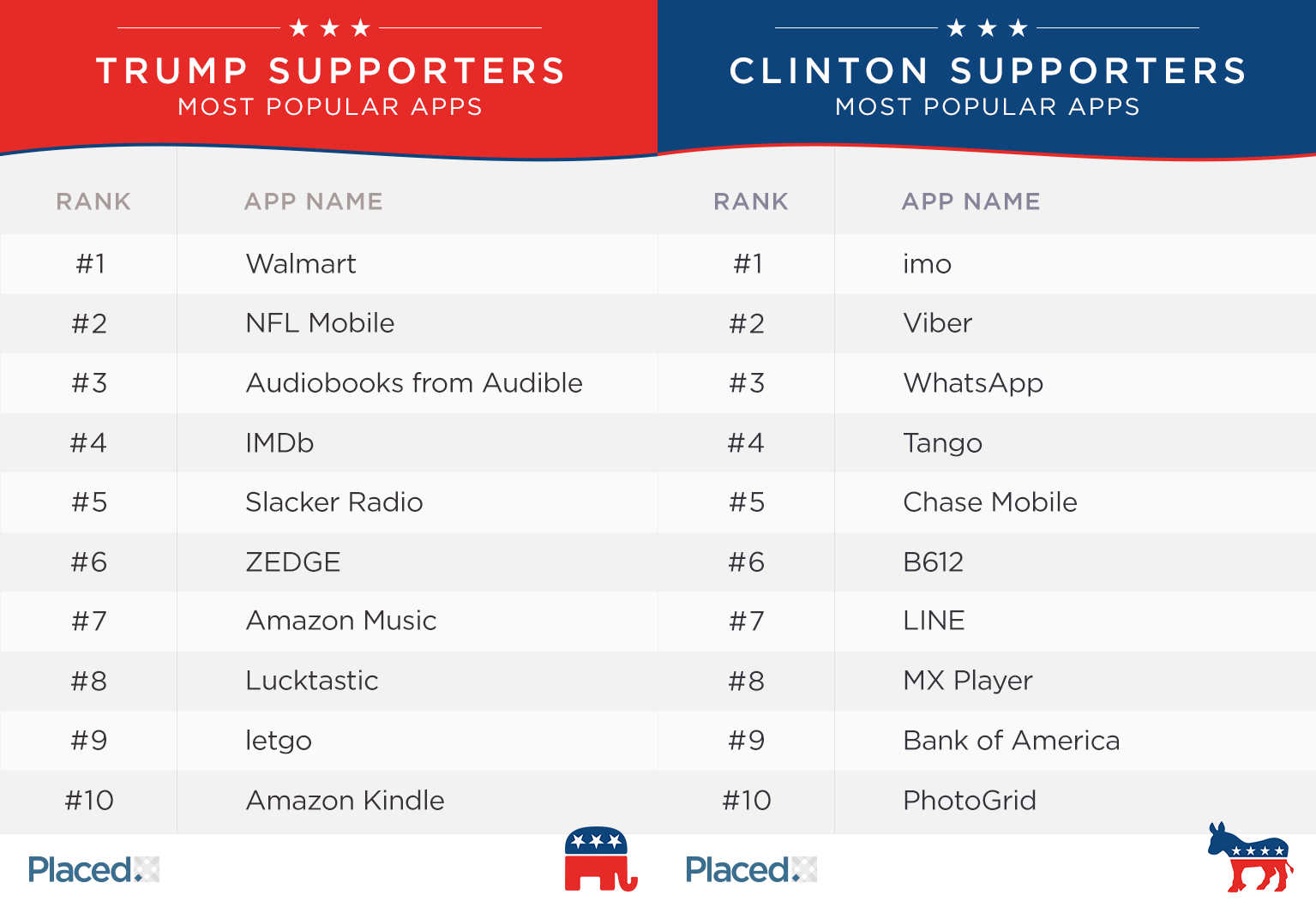 Clinton Trump Supports Most Popular Apps